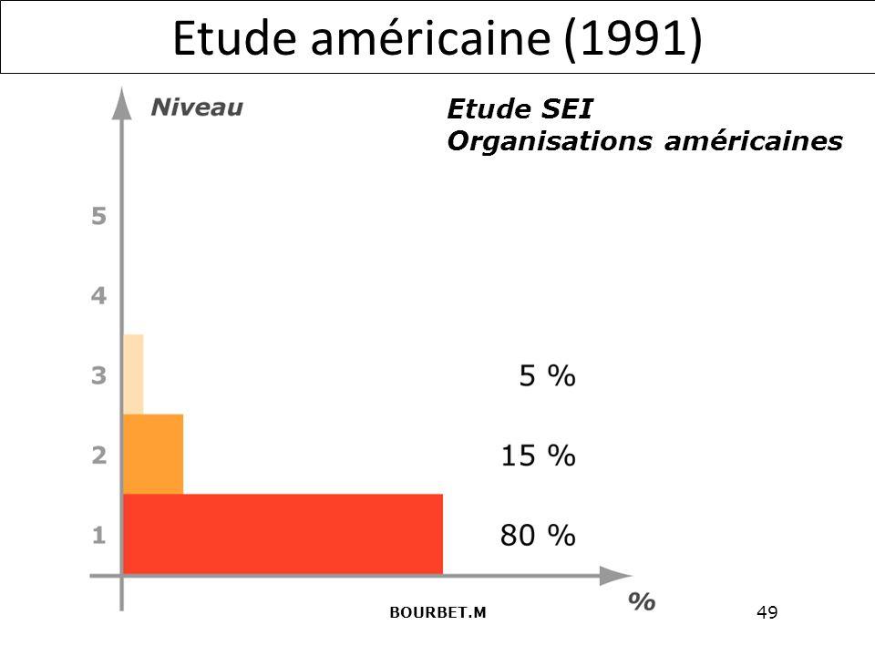 Etude américaine (1991) Etude SEI Organisations américaines BOURBET.M