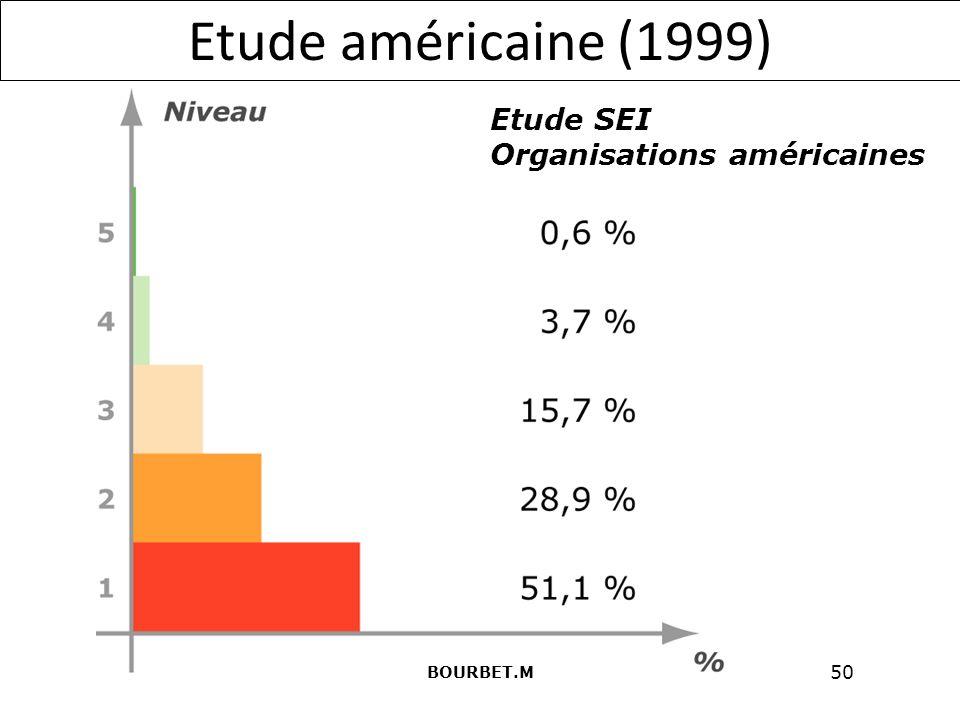 Etude américaine (1999) Etude SEI Organisations américaines BOURBET.M