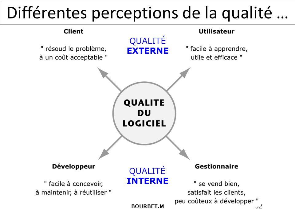 Différentes perceptions de la qualité …