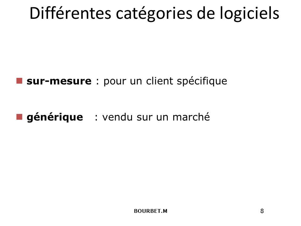 Différentes catégories de logiciels