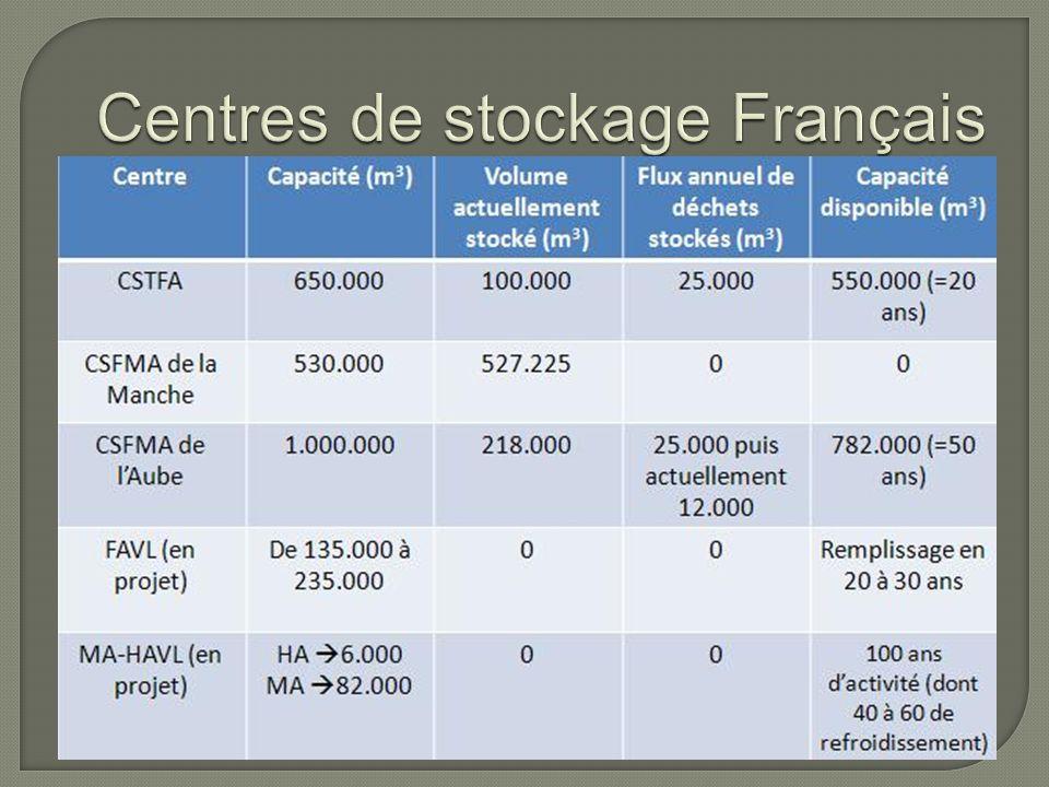 Centres de stockage Français