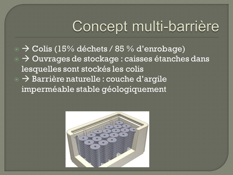 Concept multi-barrière