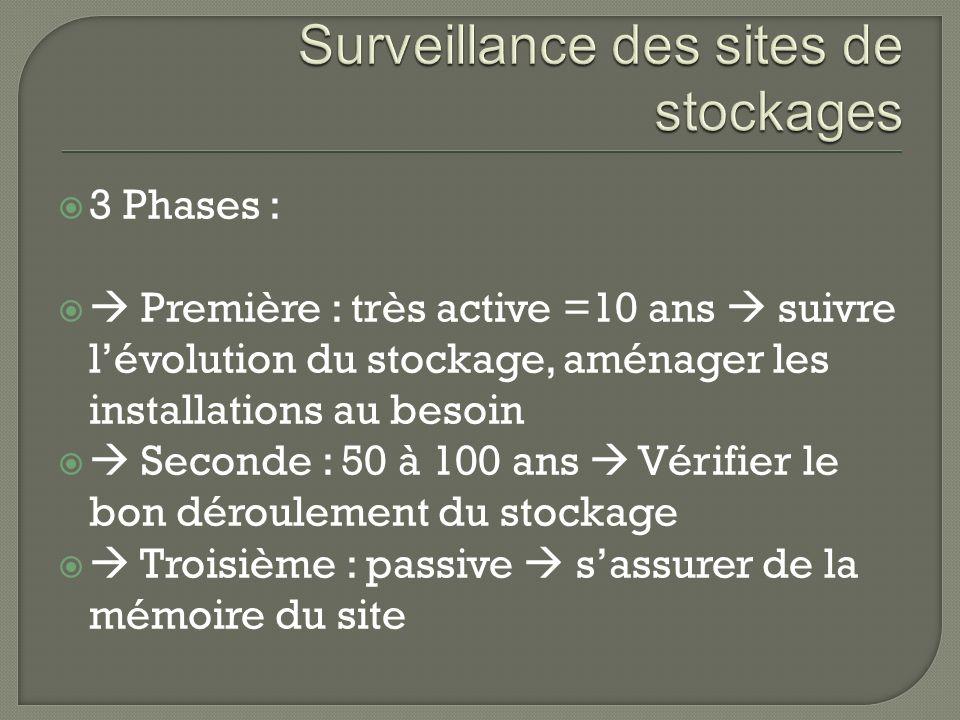 Surveillance des sites de stockages