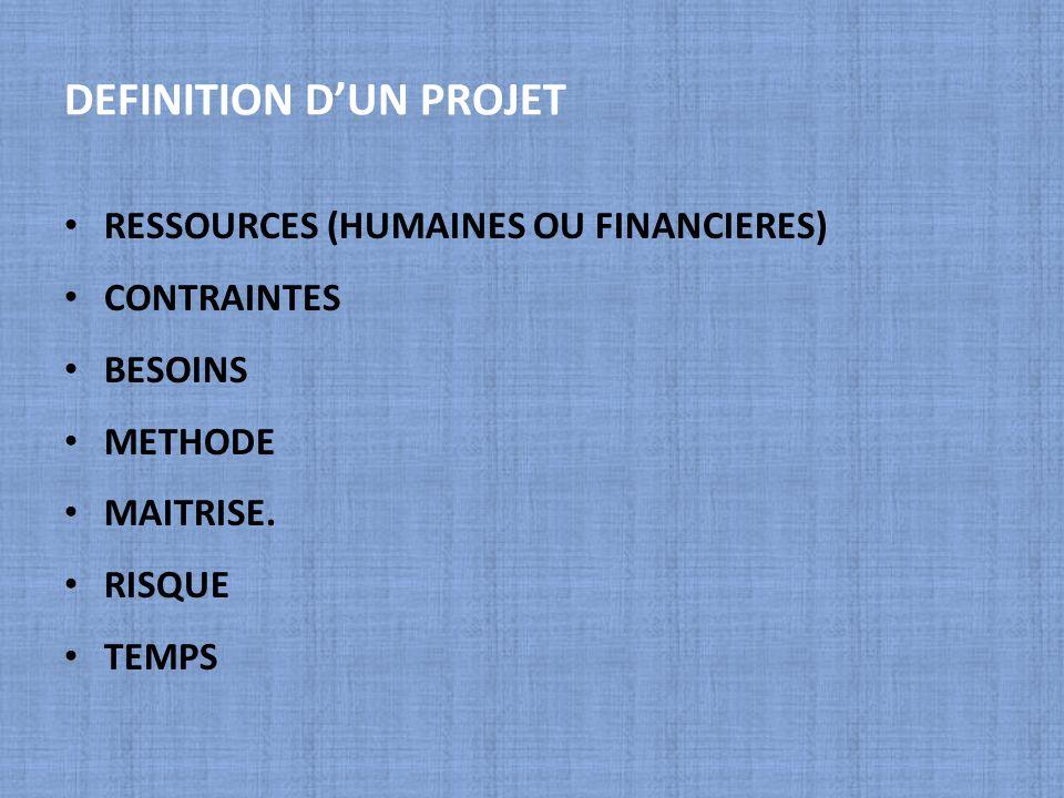 DEFINITION D'UN PROJET