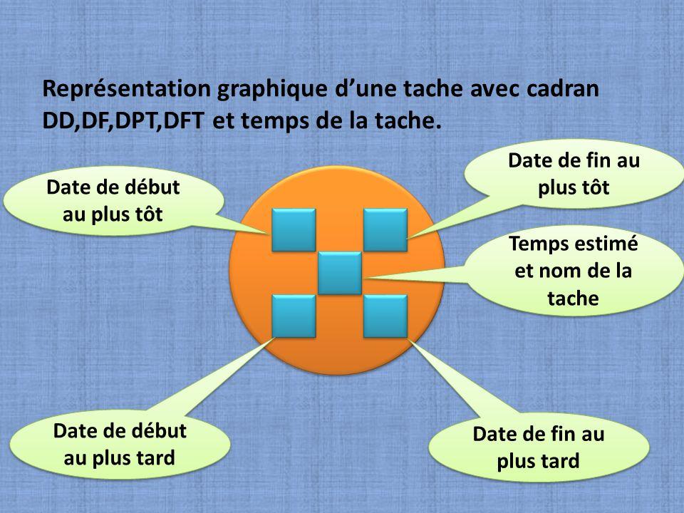 Représentation graphique d'une tache avec cadran DD,DF,DPT,DFT et temps de la tache.
