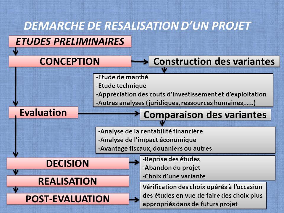 Construction des variantes Comparaison des variantes