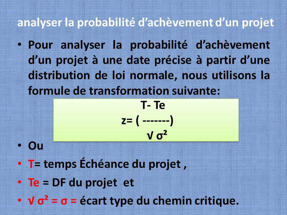 analyser la probabilité d'achèvement d'un projet