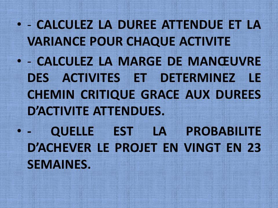 - CALCULEZ LA DUREE ATTENDUE ET LA VARIANCE POUR CHAQUE ACTIVITE
