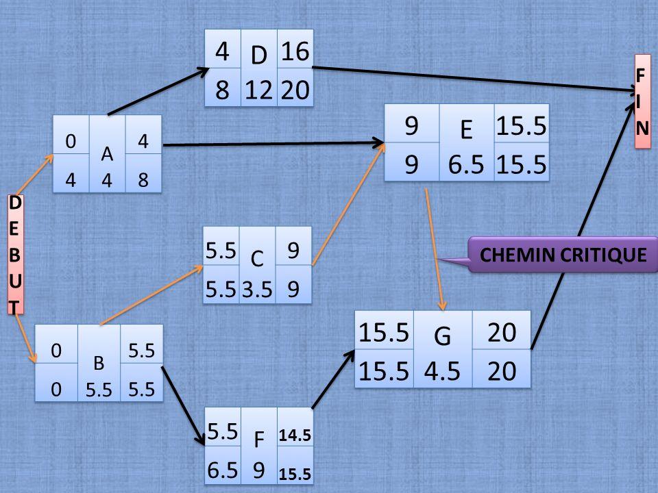 4 D. 12. 16. 8. 20. FIN. 9. E. 6.5. 15.5. A. 4. 8. DEBUT. 5.5. C. 3.5. 9. CHEMIN CRITIQUE.