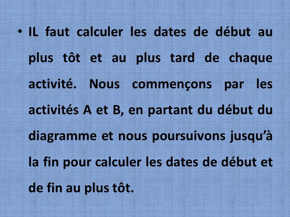 IL faut calculer les dates de début au plus tôt et au plus tard de chaque activité.