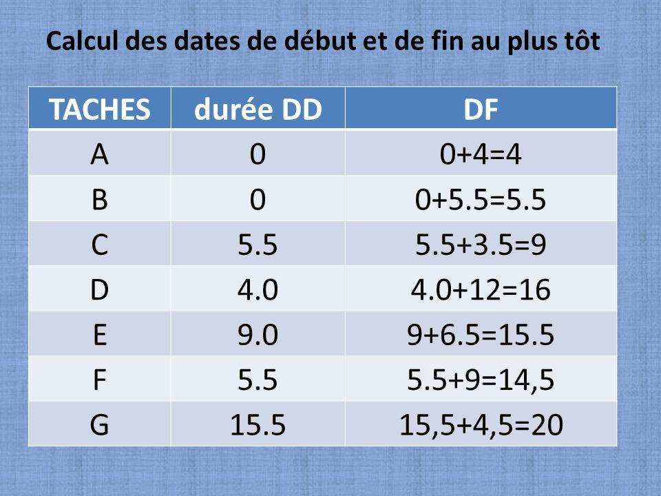 TACHES durée DD DF A 0+4=4 B 0+5.5=5.5 C 5.5 5.5+3.5=9 D 4.0 4.0+12=16