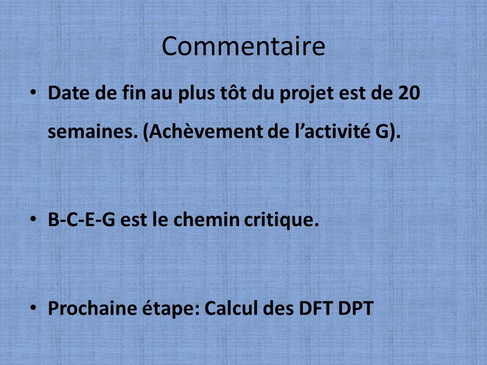 CommentaireDate de fin au plus tôt du projet est de 20 semaines. (Achèvement de l'activité G). B-C-E-G est le chemin critique.