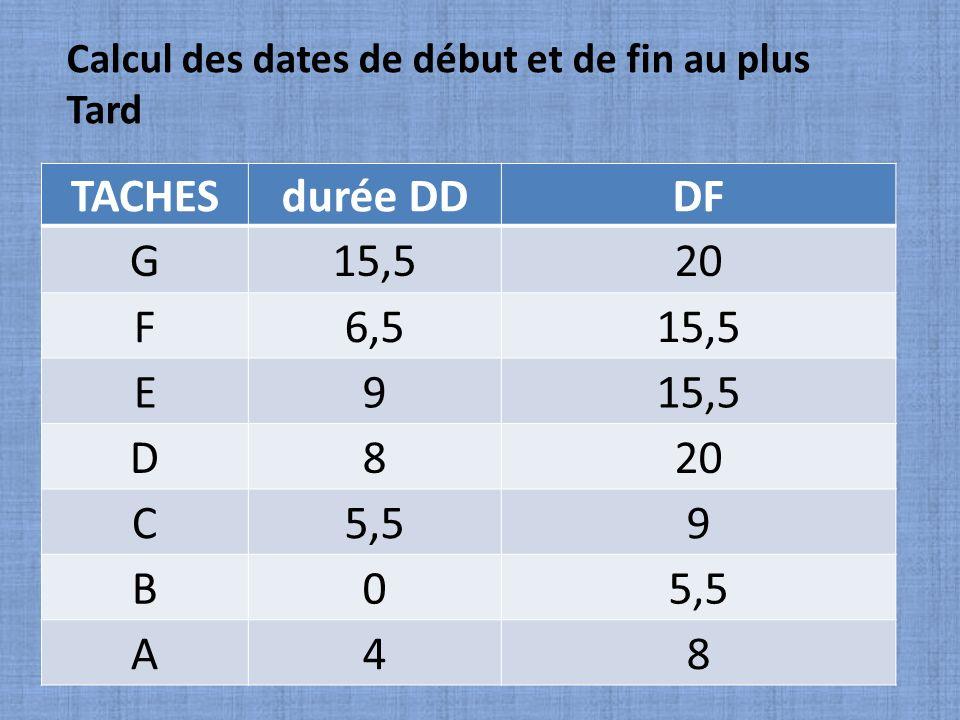 TACHES durée DD DF G 15,5 20 F 6,5 E 9 D 8 C 5,5 B A 4