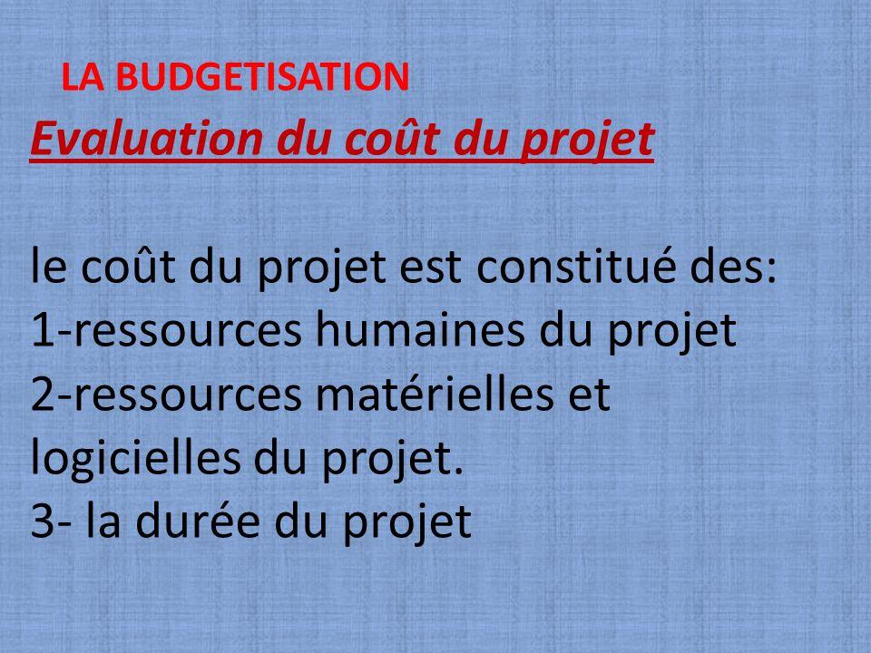 Evaluation du coût du projet le coût du projet est constitué des: