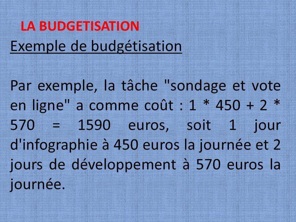 Exemple de budgétisation