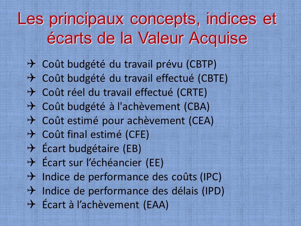 Les principaux concepts, indices et écarts de la Valeur Acquise