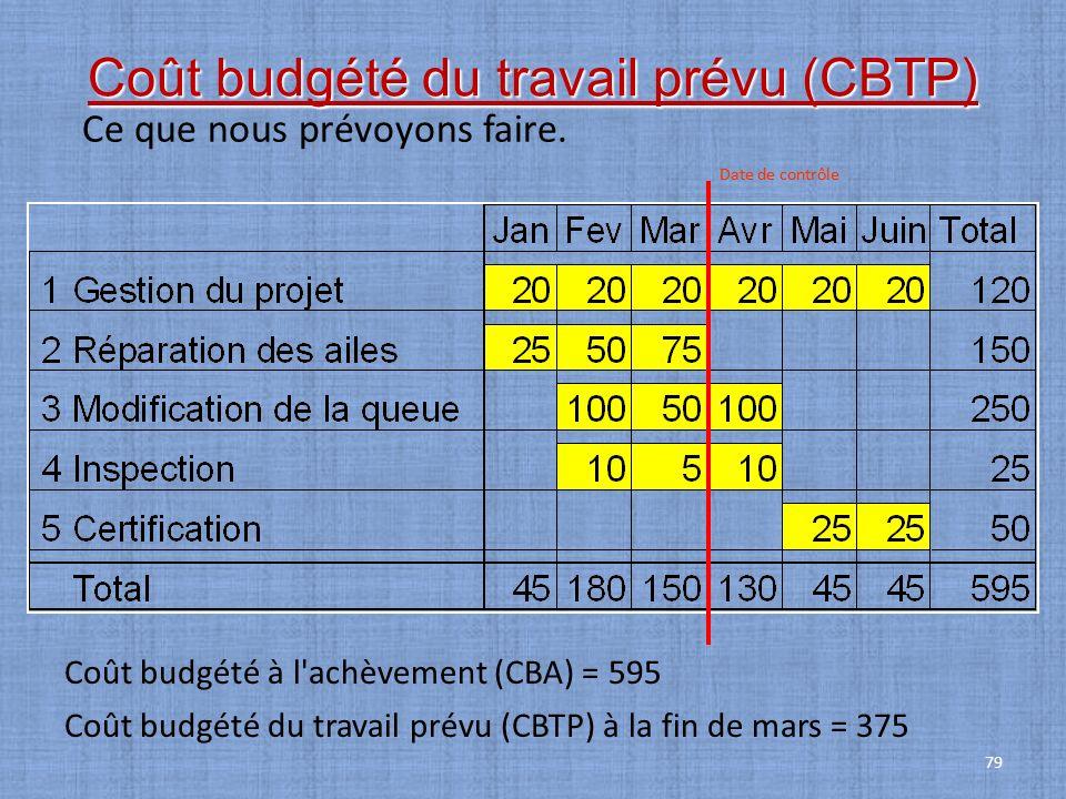 Coût budgété du travail prévu (CBTP)