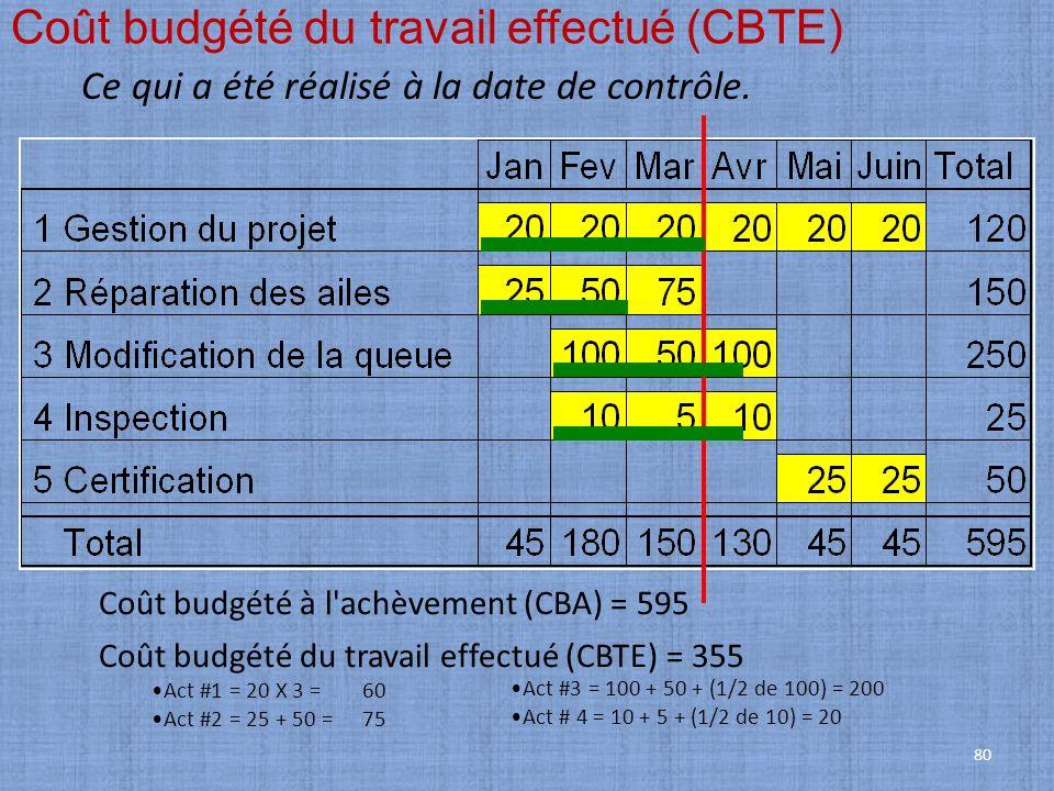 Coût budgété du travail effectué (CBTE)