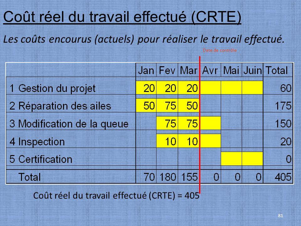 Coût réel du travail effectué (CRTE)