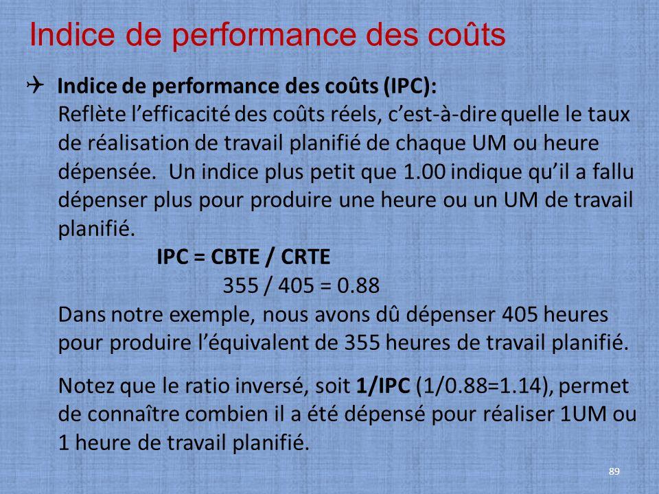 Indice de performance des coûts