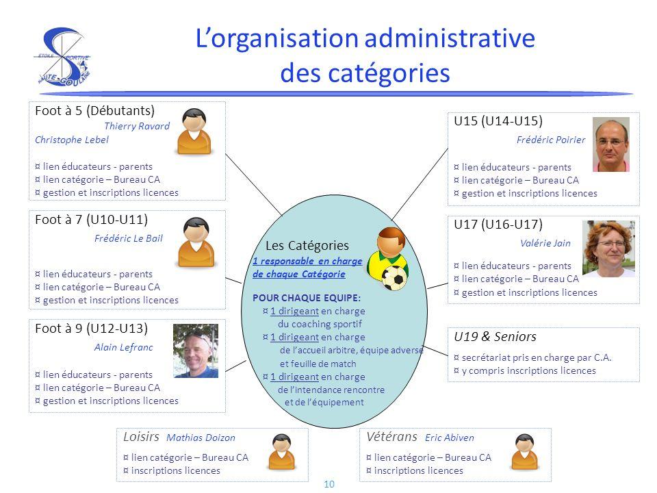 L'organisation administrative des catégories