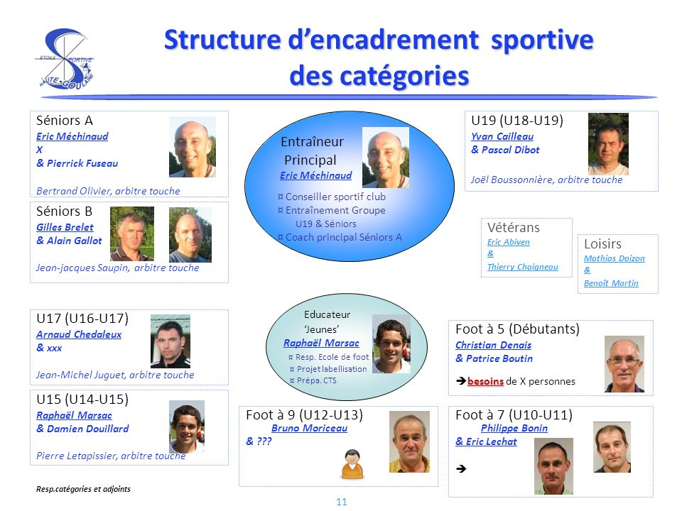 Structure d'encadrement sportive des catégories