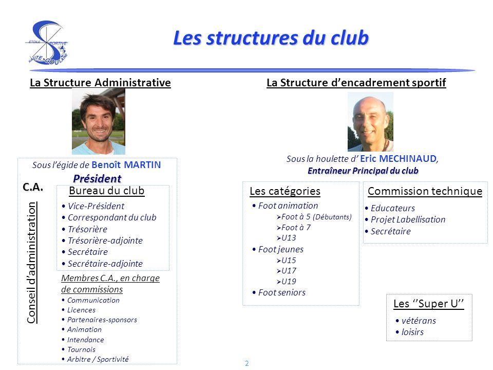 Les structures du club La Structure Administrative La Structure d'encadrement sportif.