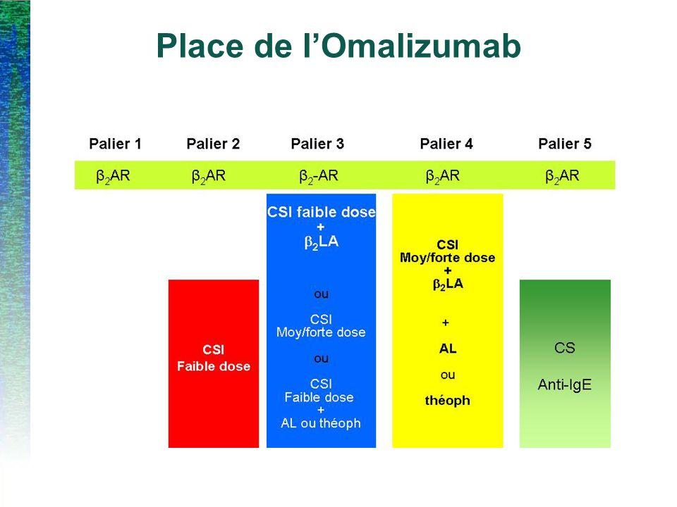 Place de l'Omalizumab