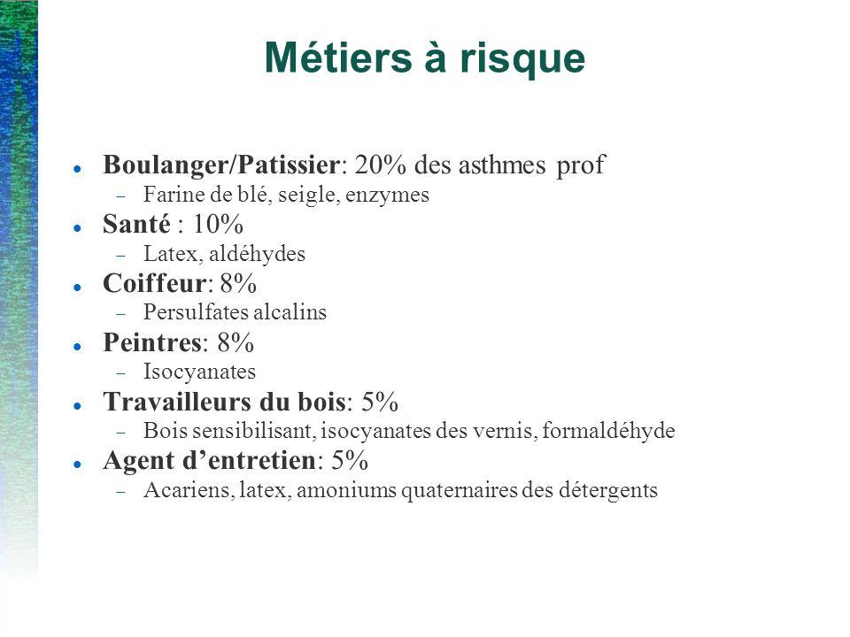 Métiers à risque Boulanger/Patissier: 20% des asthmes prof Santé : 10%