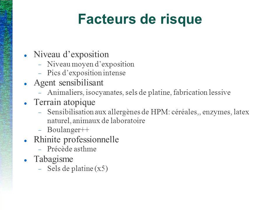 Facteurs de risque Niveau d'exposition Agent sensibilisant