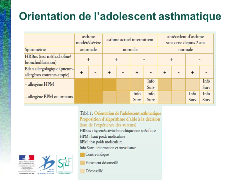 Orientation de l'adolescent asthmatique