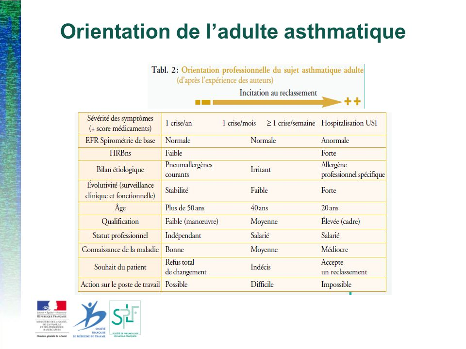 Orientation de l'adulte asthmatique