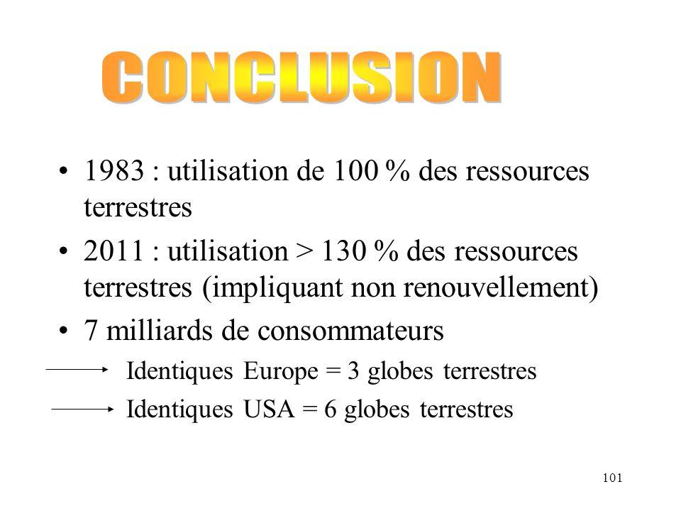 CONCLUSION 1983 : utilisation de 100 % des ressources terrestres