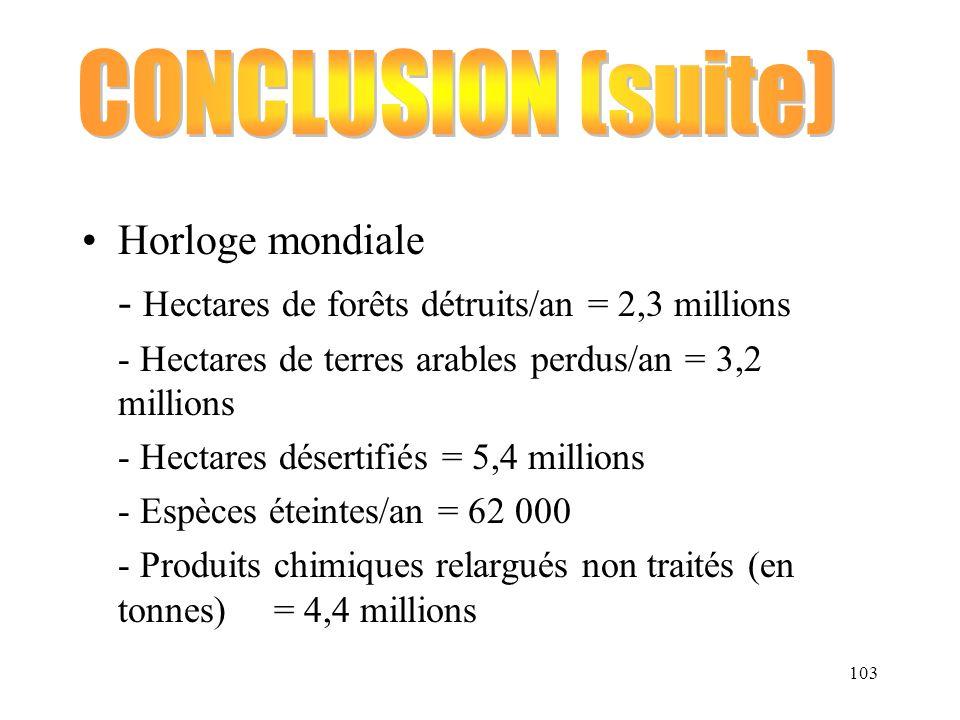 - Hectares de forêts détruits/an = 2,3 millions