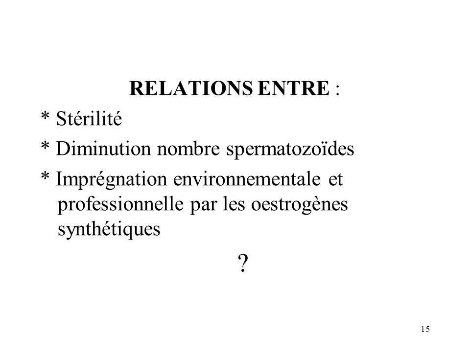 RELATIONS ENTRE : * Stérilité. * Diminution nombre spermatozoïdes.