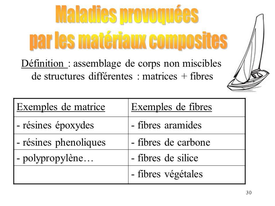 par les matériaux composites
