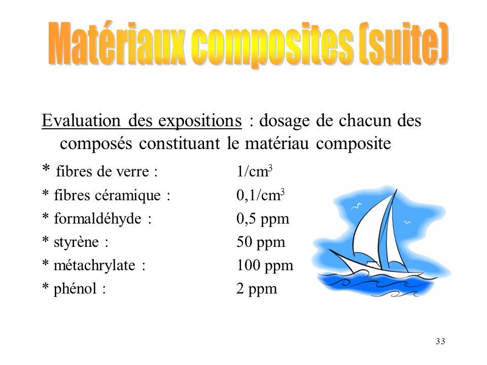 Matériaux composites (suite)