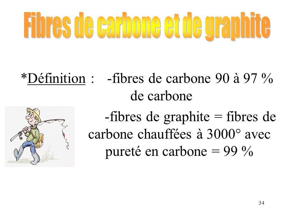 Fibres de carbone et de graphite