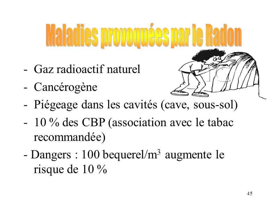 Maladies provoquées par le Radon