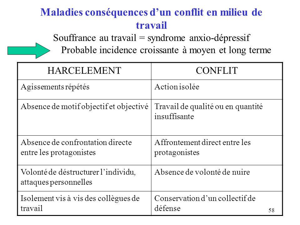 Maladies conséquences d'un conflit en milieu de travail Souffrance au travail = syndrome anxio-dépressif Probable incidence croissante à moyen et long terme