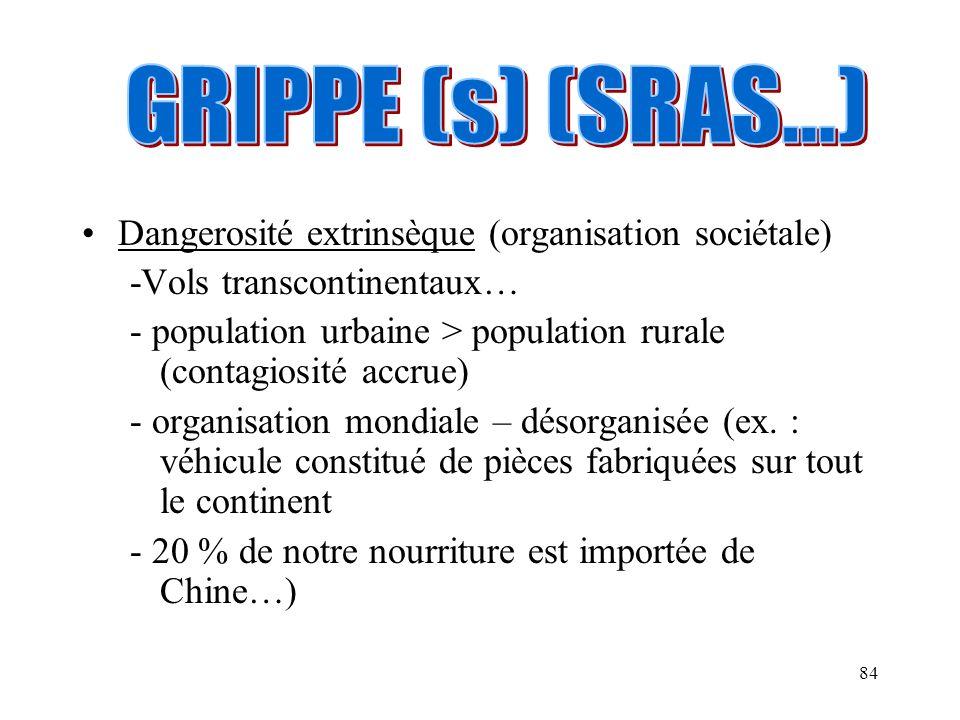GRIPPE (s) (SRAS…) Dangerosité extrinsèque (organisation sociétale)