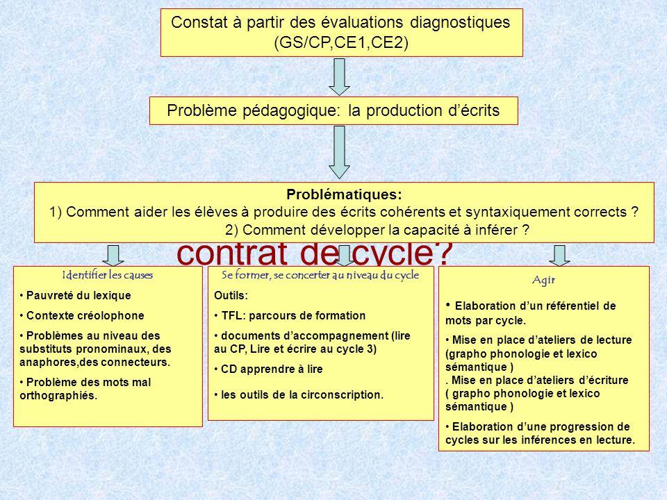 Comment s'est construit le contrat de cycle