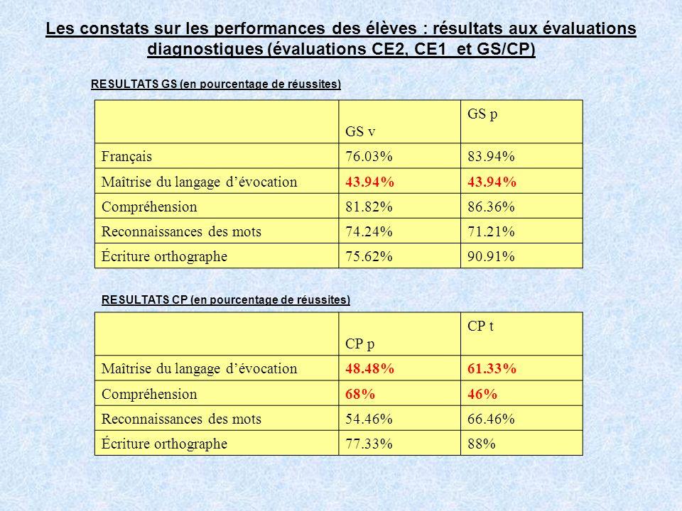 Les constats sur les performances des élèves : résultats aux évaluations diagnostiques (évaluations CE2, CE1 et GS/CP)