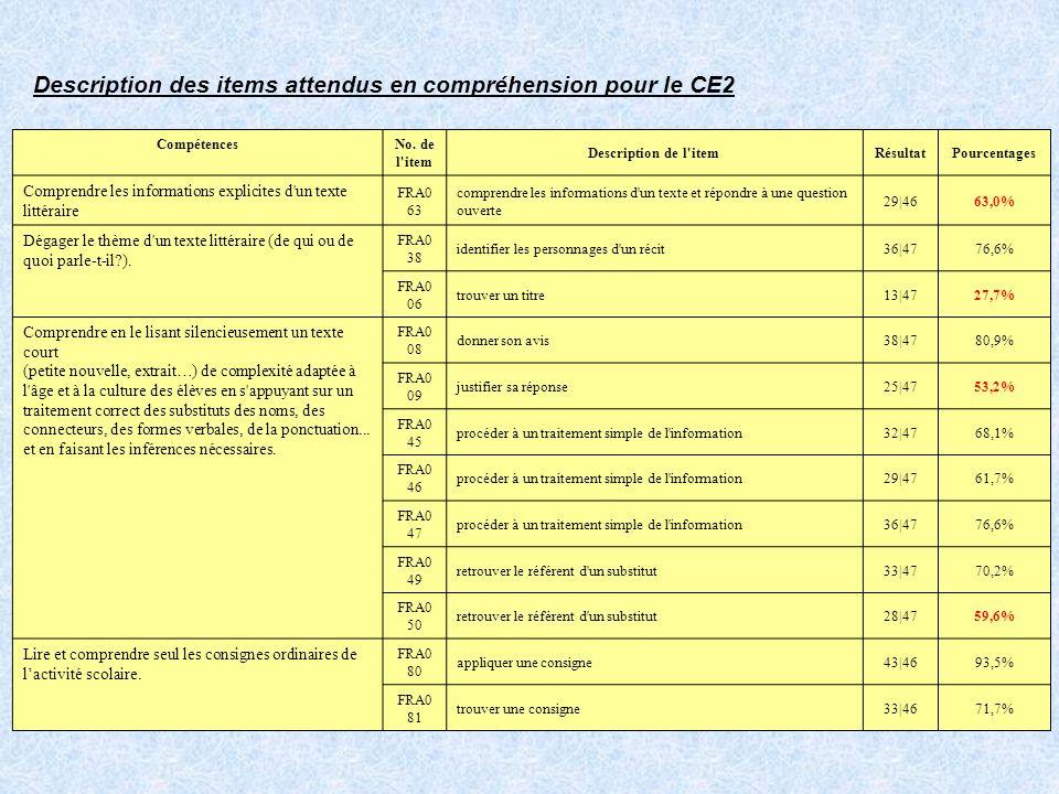 Description des items attendus en compréhension pour le CE2