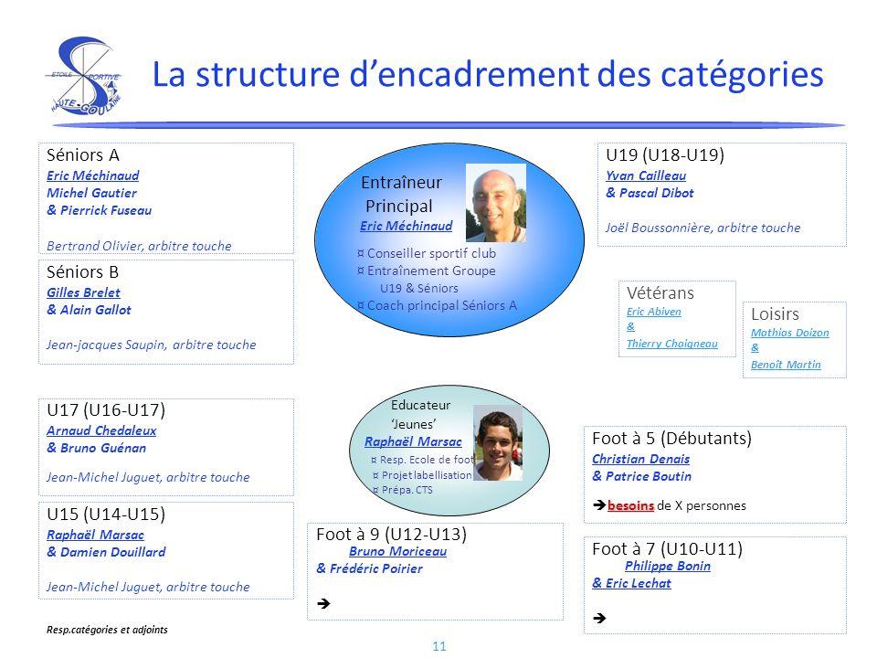 La structure d'encadrement des catégories
