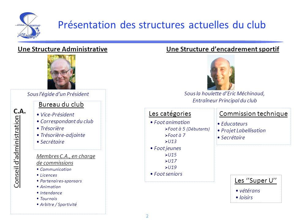 Présentation des structures actuelles du club
