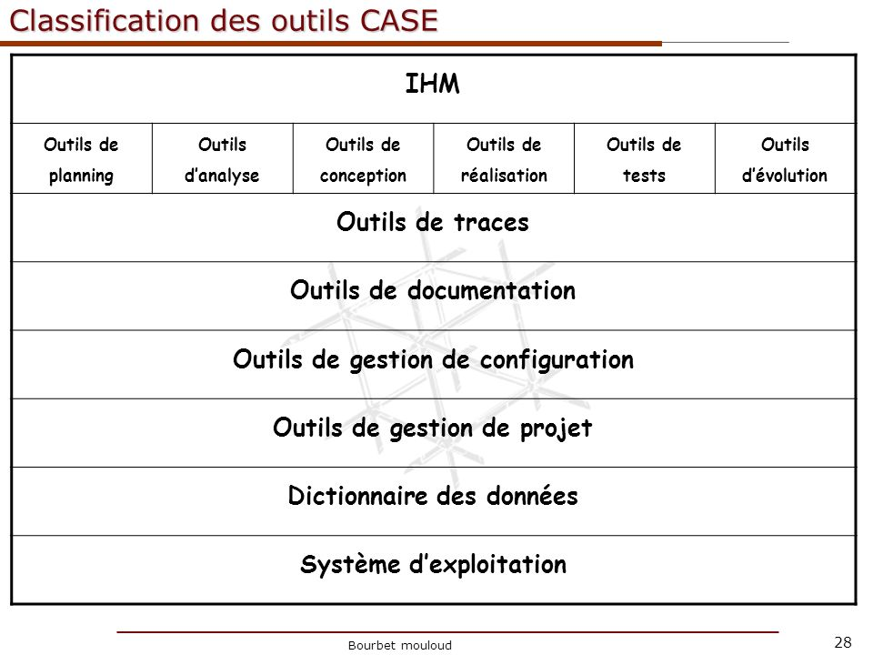 Classification des outils CASE