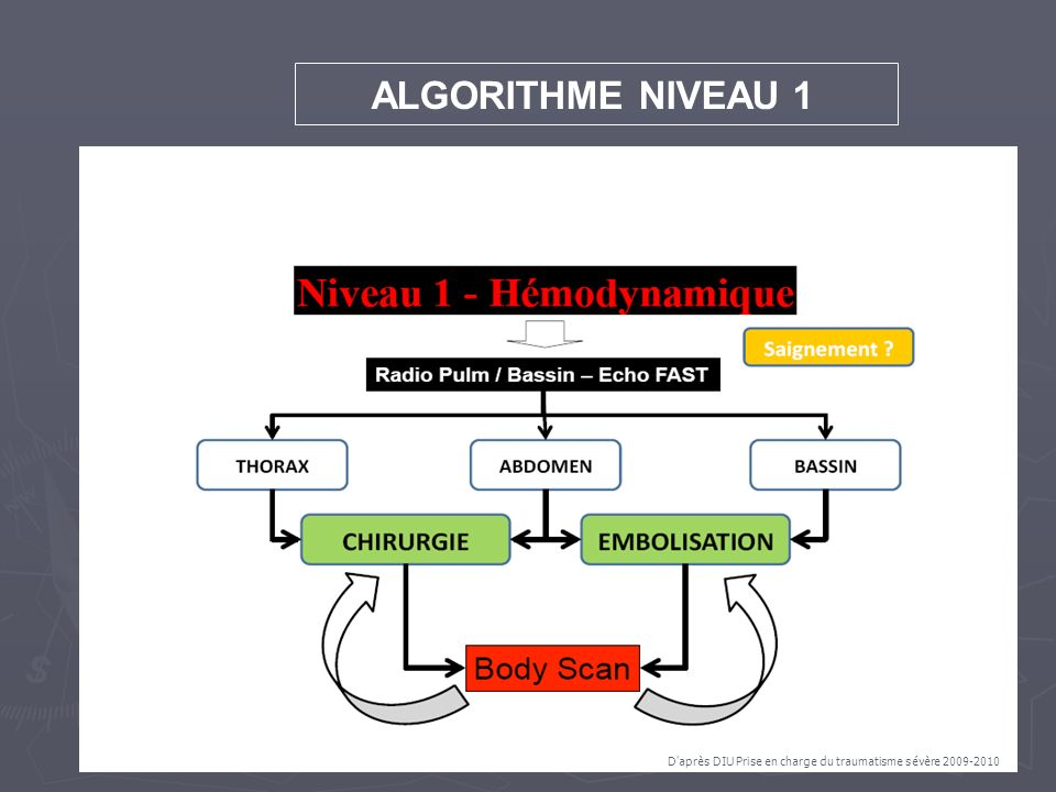 ALGORITHME NIVEAU 1 D après DIU Prise en charge du traumatisme sévère 2009-2010