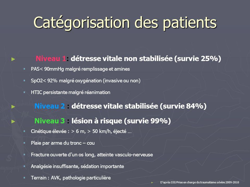 Catégorisation des patients