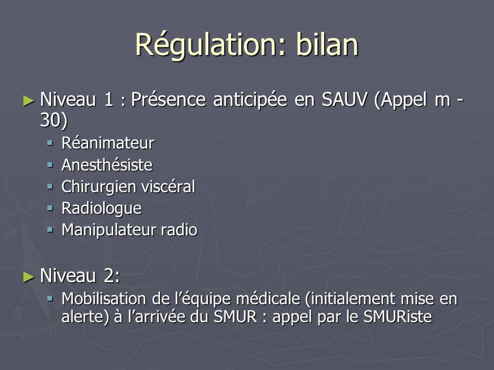 Régulation: bilan Niveau 1 : Présence anticipée en SAUV (Appel m -30)